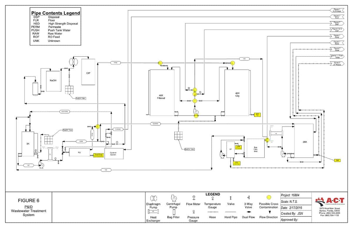 Facility Process and Instrumentation Diagram